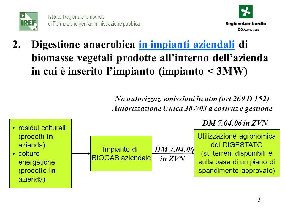 3 2.Digestione anaerobica in impianti aziendali di biomasse vegetali prodotte allinterno dellazienda in cui è inserito limpianto (impianto < 3MW) Isti