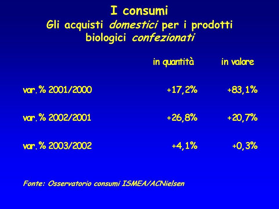 I consumi Gli acquisti domestici per i prodotti biologici confezionati Fonte: Osservatorio consumi ISMEA/ACNielsen