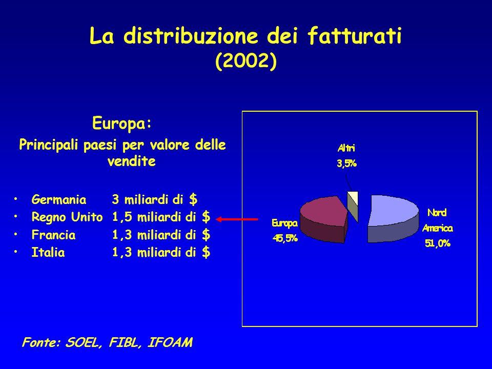 La distribuzione dei fatturati (2002) Europa: Principali paesi per valore delle vendite Germania 3 miliardi di $ Regno Unito1,5 miliardi di $ Francia1,3 miliardi di $ Italia1,3 miliardi di $ Fonte: SOEL, FIBL, IFOAM