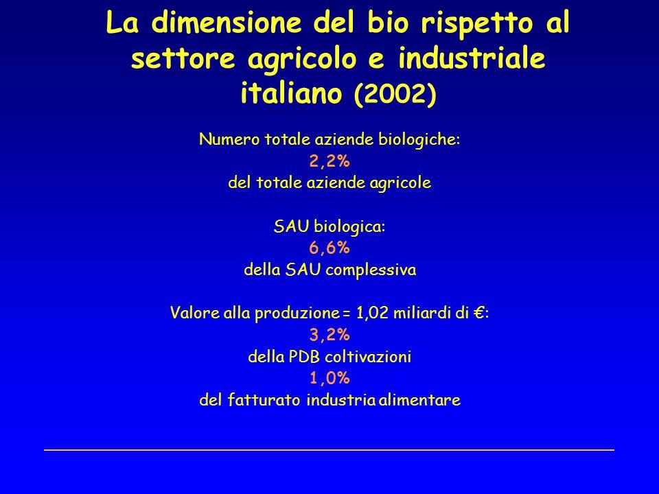 La dimensione del bio rispetto al settore agricolo e industriale italiano (2002) Numero totale aziende biologiche: 2,2% del totale aziende agricole SAU biologica: 6,6% della SAU complessiva Valore alla produzione = 1,02 miliardi di : 3,2% della PDB coltivazioni 1,0% del fatturato industria alimentare