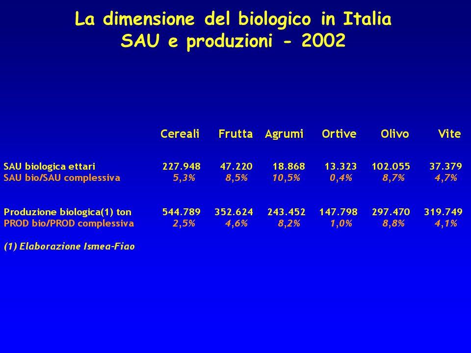 La dimensione del biologico in Italia SAU e produzioni - 2002
