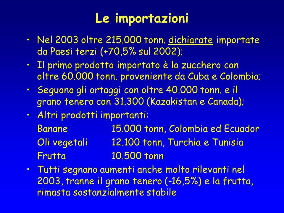 Le importazioni Nel 2003 oltre 215.000 tonn.