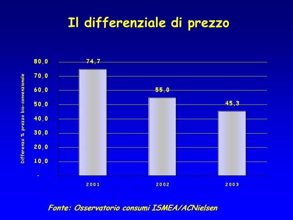 Il differenziale di prezzo Fonte: Osservatorio consumi ISMEA/ACNielsen