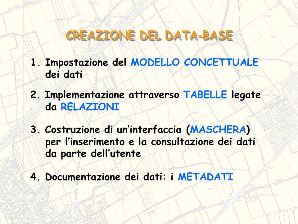 1.Impostazione del MODELLO CONCETTUALE dei dati CREAZIONE DEL DATA-BASE 2. Implementazione attraverso TABELLE legate da RELAZIONI 3. Costruzione di un