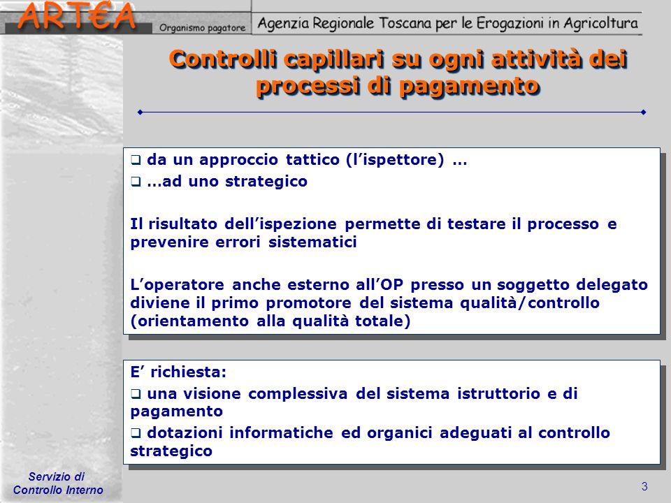 Servizio di Controllo Interno 3 Controlli capillari su ogni attività dei processi di pagamento da un approccio tattico (lispettore) … …ad uno strategi