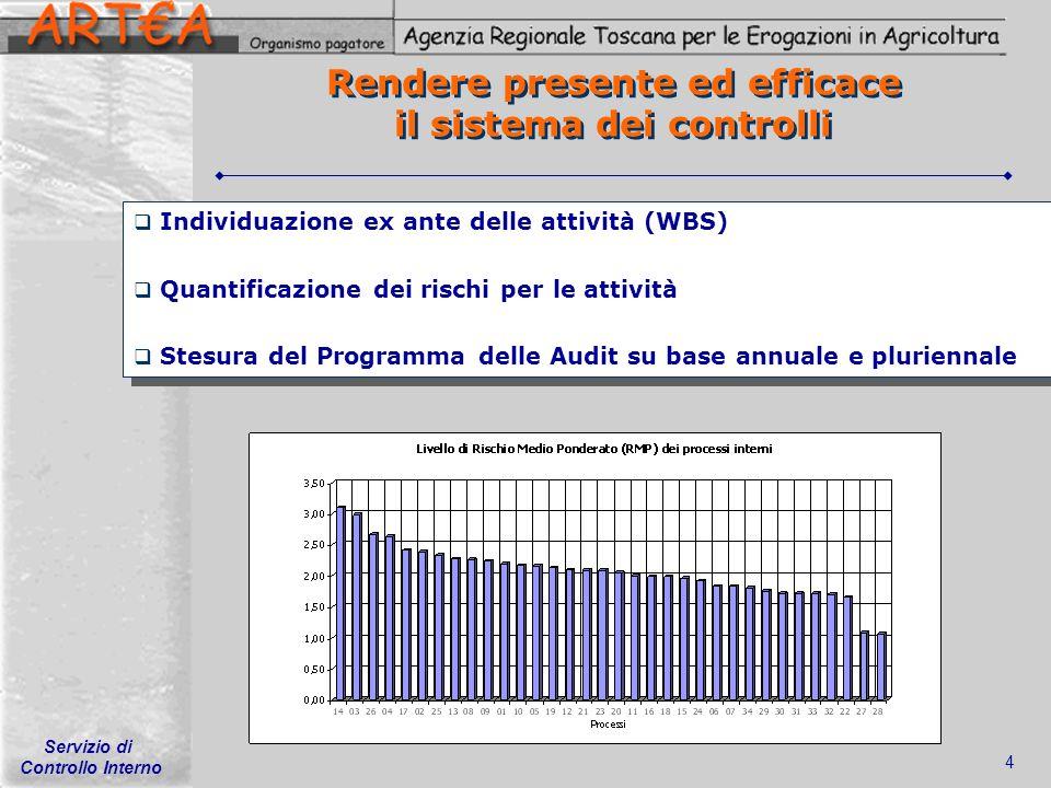 Servizio di Controllo Interno 4 Rendere presente ed efficace il sistema dei controlli Individuazione ex ante delle attività (WBS) Quantificazione dei