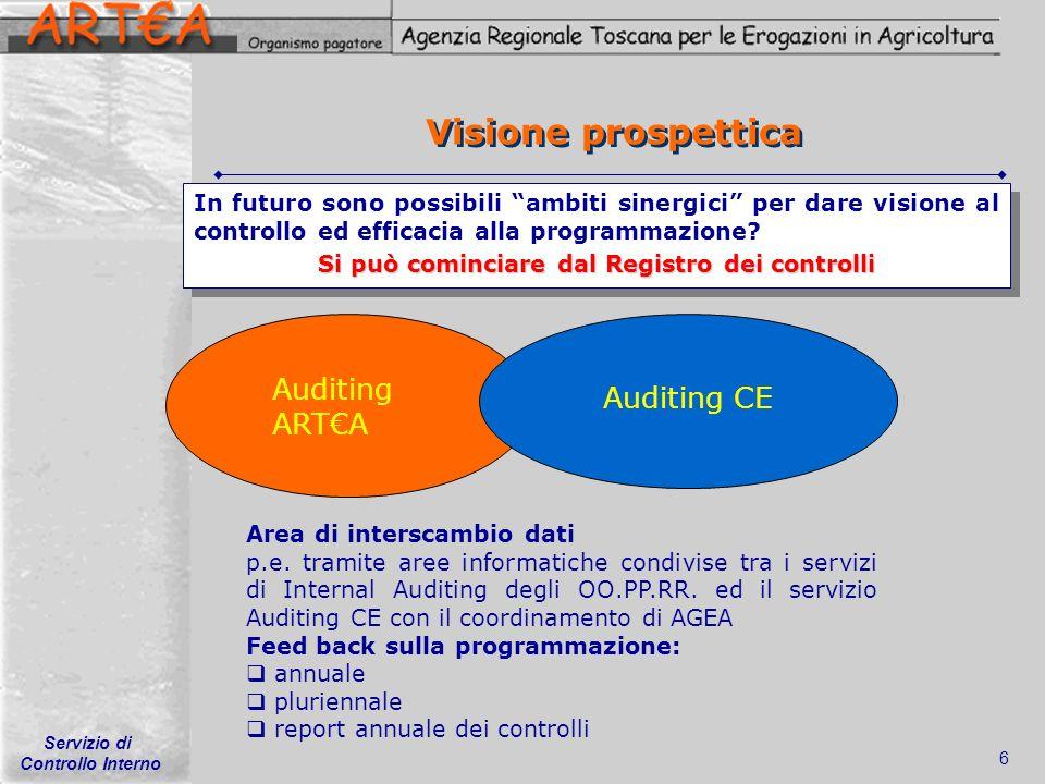 Servizio di Controllo Interno 6 Visione prospettica In futuro sono possibili ambiti sinergici per dare visione al controllo ed efficacia alla programm