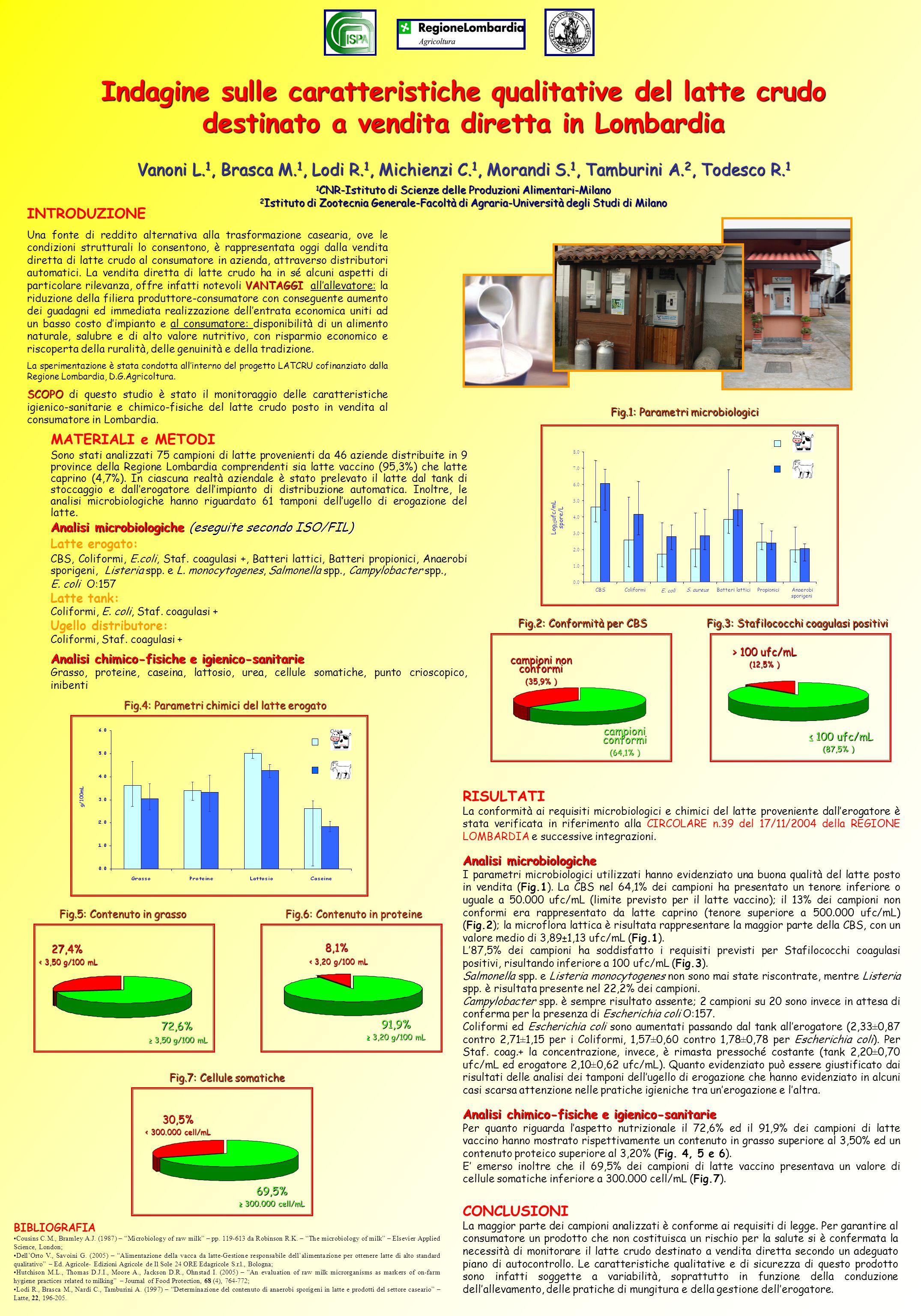 Indagine sulle caratteristiche qualitative del latte crudo destinato a vendita diretta in Lombardia Vanoni L. 1, Brasca M. 1, Lodi R. 1, Michienzi C.
