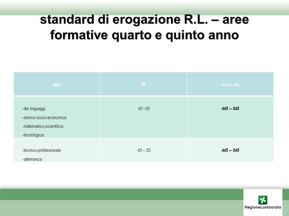 standard di erogazione R.L.