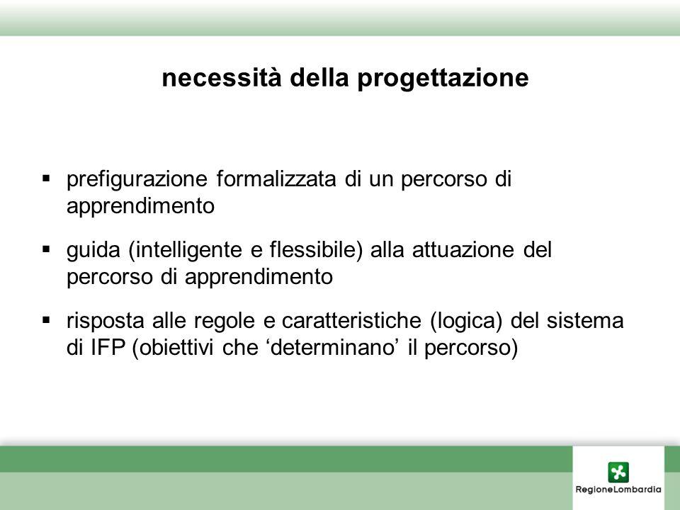 necessità della progettazione prefigurazione formalizzata di un percorso di apprendimento guida (intelligente e flessibile) alla attuazione del percor