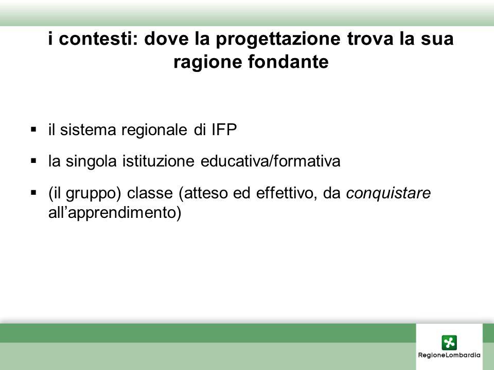 i contesti: dove la progettazione trova la sua ragione fondante il sistema regionale di IFP la singola istituzione educativa/formativa (il gruppo) cla