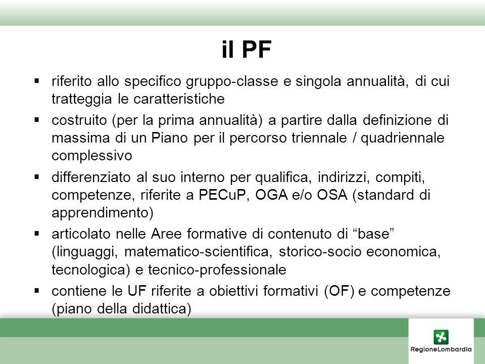 il PF riferito allo specifico gruppo-classe e singola annualità, di cui tratteggia le caratteristiche costruito (per la prima annualità) a partire dal