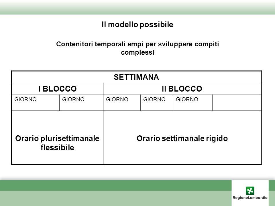 Il modello possibile Contenitori temporali ampi per sviluppare compiti complessi SETTIMANA I BLOCCOII BLOCCO GIORNO Orario plurisettimanale flessibile Orario settimanale rigido
