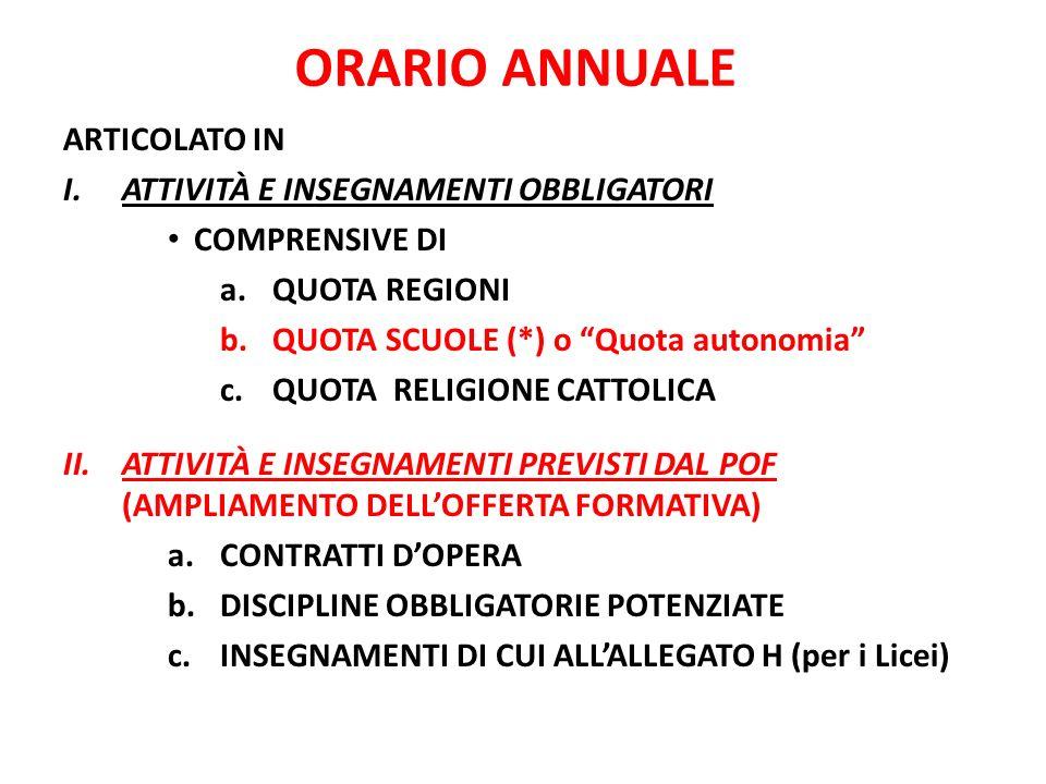 ORARIO ANNUALE ARTICOLATO IN I.ATTIVITÀ E INSEGNAMENTI OBBLIGATORI COMPRENSIVE DI a.QUOTA REGIONI b.QUOTA SCUOLE (*) o Quota autonomia c.QUOTA RELIGIONE CATTOLICA II.ATTIVITÀ E INSEGNAMENTI PREVISTI DAL POF (AMPLIAMENTO DELLOFFERTA FORMATIVA) a.CONTRATTI DOPERA b.DISCIPLINE OBBLIGATORIE POTENZIATE c.INSEGNAMENTI DI CUI ALLALLEGATO H (per i Licei)