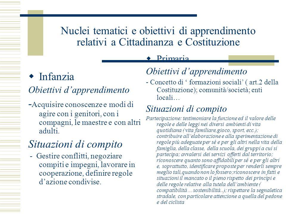 Nuclei tematici e obiettivi di apprendimento relativi a Cittadinanza e Costituzione Infanzia Obiettivi dapprendimento - Acquisire conoscenze e modi di