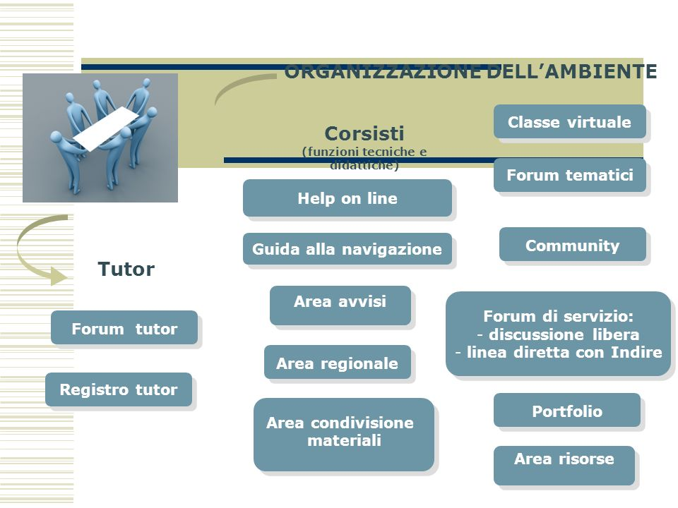 Help on line Registro tutor Area risorse Area condivisione materiali Area condivisione materiali Classe virtuale Area avvisi Forum di servizio: - disc