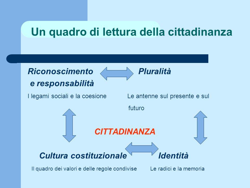 Un quadro di lettura della cittadinanza Riconoscimento Pluralità e responsabilità I legami sociali e la coesione Le antenne sul presente e sul futuro CITTADINANZA Cultura costituzionale Identità Il quadro dei valori e delle regole condivise Le radici e la memoria
