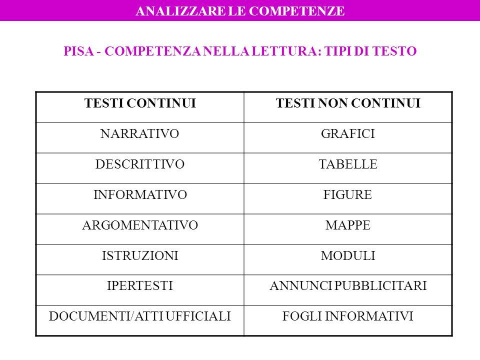 PISA - COMPETENZA NELLA LETTURA: TIPI DI TESTO TESTI CONTINUITESTI NON CONTINUI NARRATIVOGRAFICI DESCRITTIVOTABELLE INFORMATIVOFIGURE ARGOMENTATIVOMAP