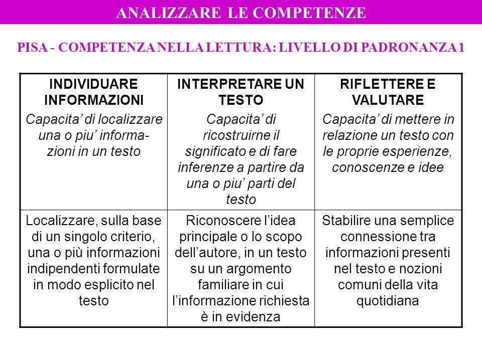PISA - COMPETENZA NELLA LETTURA: LIVELLO DI PADRONANZA 1 INDIVIDUARE INFORMAZIONI Capacita di localizzare una o piu informa- zioni in un testo INTERPR