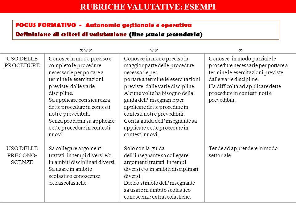 RUBRICHE VALUTATIVE: ESEMPI FOCUS FORMATIVO - Autonomia gestionale e operativa Definizione di criteri di valutazione (fine scuola secondaria) USO DELL