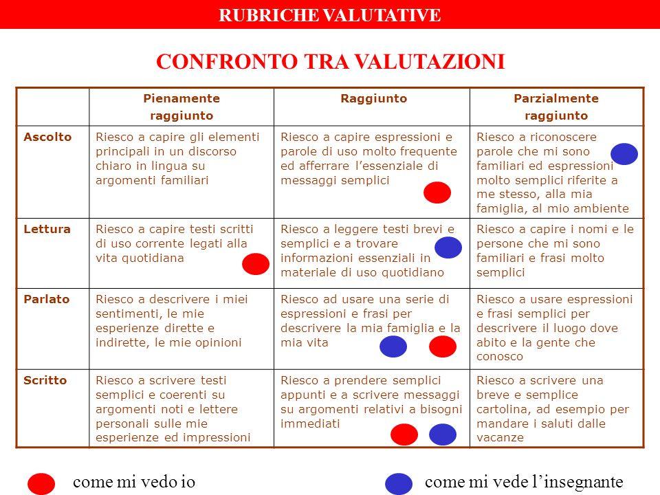 PISA - COMPETENZA NELLA LETTURA: TIPI DI TESTO TESTI CONTINUITESTI NON CONTINUI NARRATIVOGRAFICI DESCRITTIVOTABELLE INFORMATIVOFIGURE ARGOMENTATIVOMAPPE ISTRUZIONIMODULI IPERTESTIANNUNCI PUBBLICITARI DOCUMENTI/ATTI UFFICIALIFOGLI INFORMATIVI ANALIZZARE LE COMPETENZE