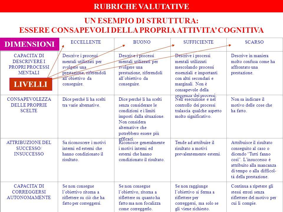 COMPONENTI CHIAVE DI UNA RUBRICA DIMENSIONI CRITERI LIVELLI INDICATORI ANCORE QUALI ASPETTI CONSIDERO.