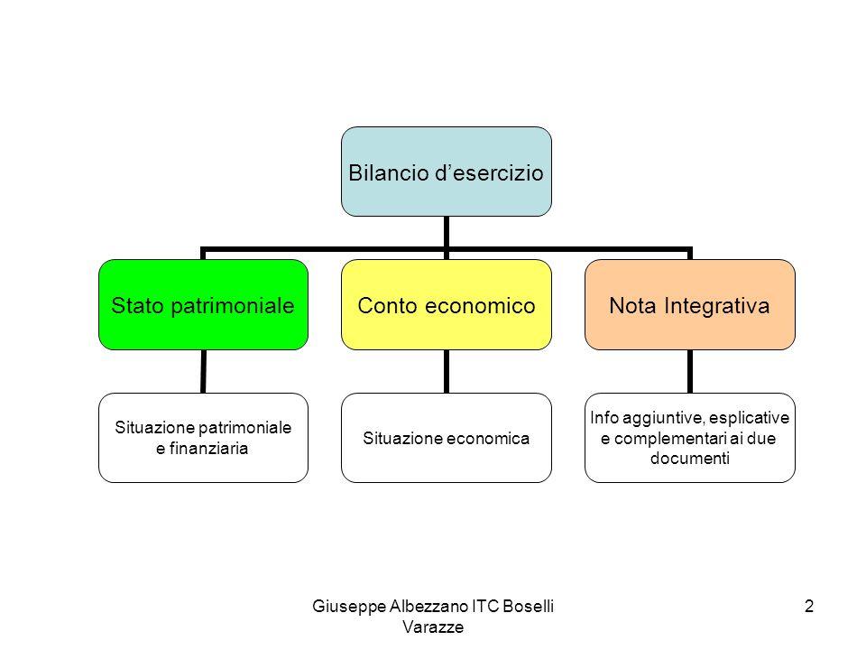Giuseppe Albezzano ITC Boselli Varazze 3 Funzione del bilancio Informativa Interna (soci) Esterna (clienti, fornitori, ecc.) Controllo Informazioni sulla gestione Informazioni veritiere e corrette: C.C.