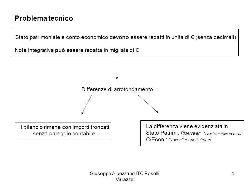 Giuseppe Albezzano ITC Boselli Varazze 5 Redazione e approvazione bilancio Sistema ordinarioSistema dualisticoSistema monistico Redazione Amministratore unico o consiglio di amministrazione Consiglio di gestioneConsiglio di amministrazione Approvazione Assemblea ordinariaConsiglio di sorveglianza Assemblea ordinaria Art.
