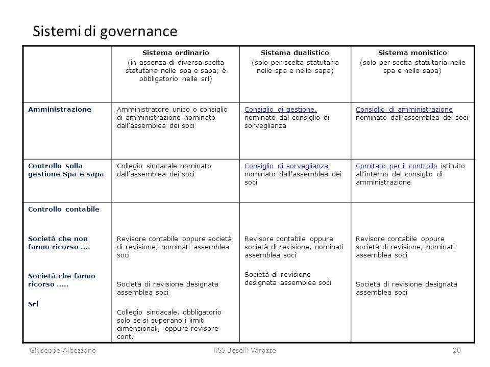 IISS Boselli Varazze20 Sistemi di governance Sistema ordinario (in assenza di diversa scelta statutaria nelle spa e sapa; è obbligatorio nelle srl) Si