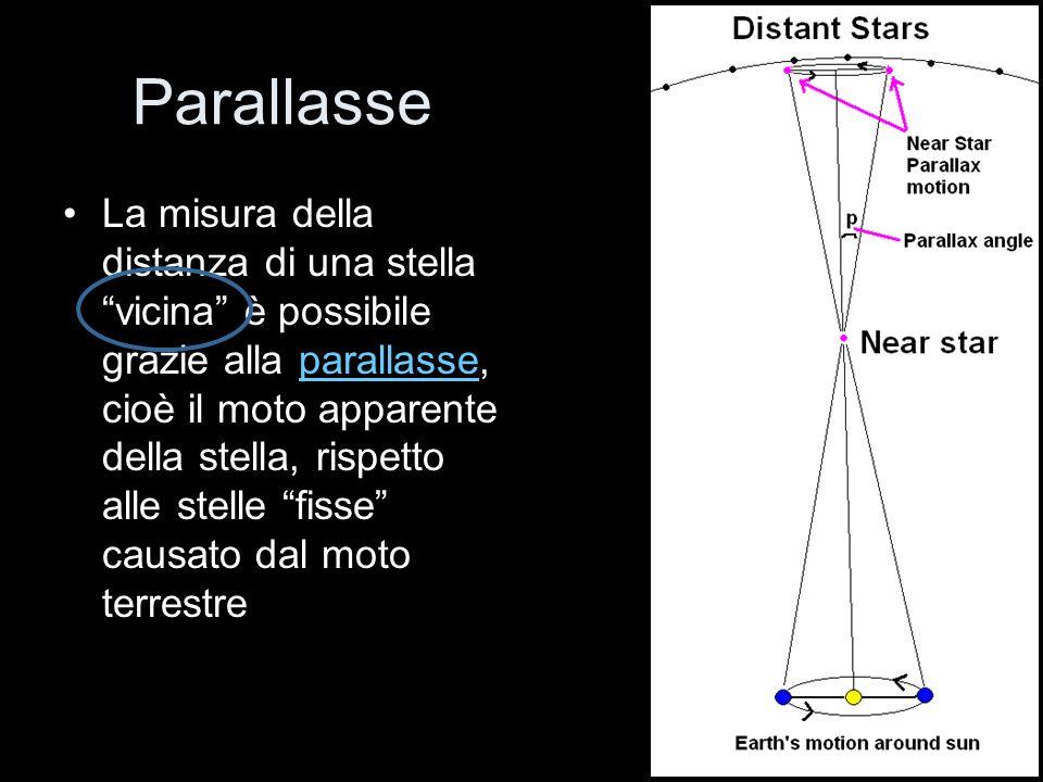Parallasse La misura della distanza di una stella vicina è possibile grazie alla parallasse, cioè il moto apparente della stella, rispetto alle stelle