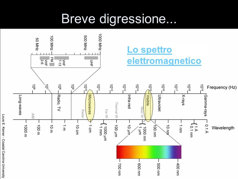 Spettroscopia Atomi specifici emettono o assorbono lunghezze donda di luce specifiche.