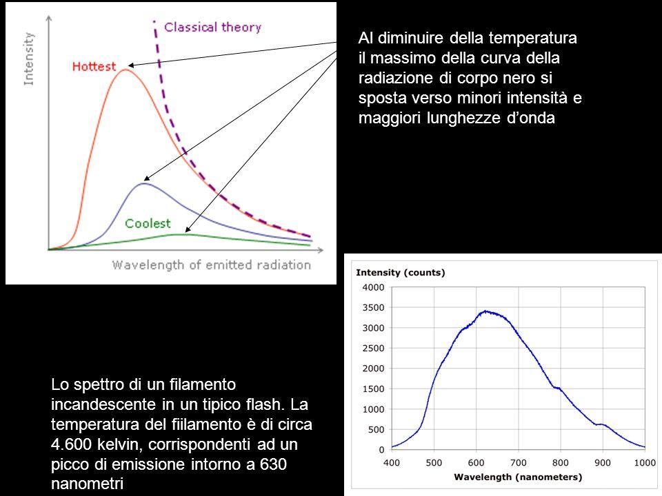 Al diminuire della temperatura il massimo della curva della radiazione di corpo nero si sposta verso minori intensità e maggiori lunghezze donda Lo sp