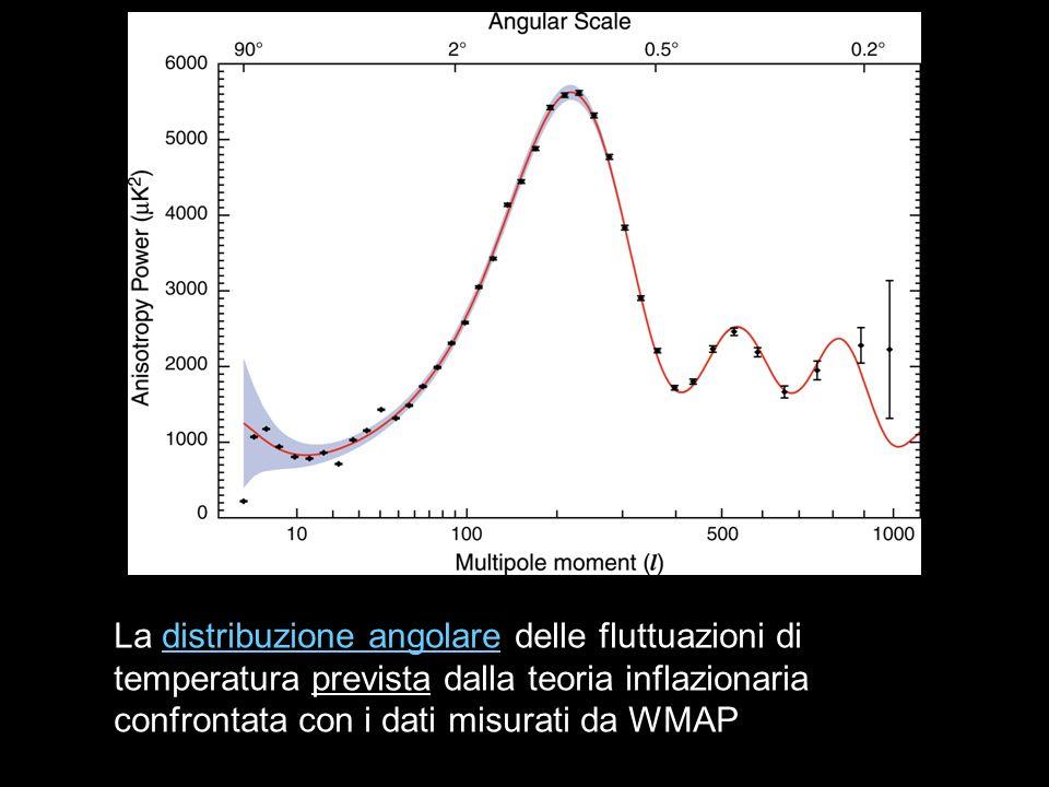 La distribuzione angolare delle fluttuazioni di temperatura prevista dalla teoria inflazionaria confrontata con i dati misurati da WMAPdistribuzione a