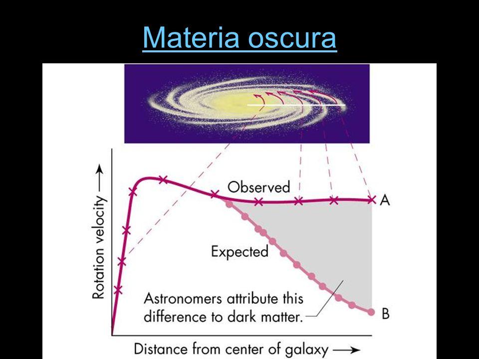 Espansione accelerata A partire dai primi istanti la gravità attrattiva ha iniziato a rallentare lespansione dello spazio Una misura diretta della velocità di espansione in funzione del tempo permetterebbe di calcolare la materia totale nellUniverso: più materia (oscura o visibile) più gravità più decelerazione Per misurare la variazione della velocità dellespansione nel tempo dovremmo andare indietro nel tempo.