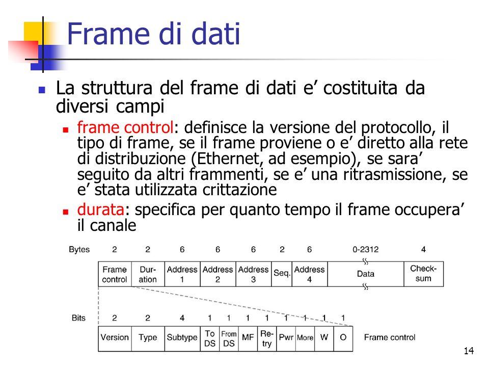 14 Frame di dati La struttura del frame di dati e costituita da diversi campi frame control: definisce la versione del protocollo, il tipo di frame, s