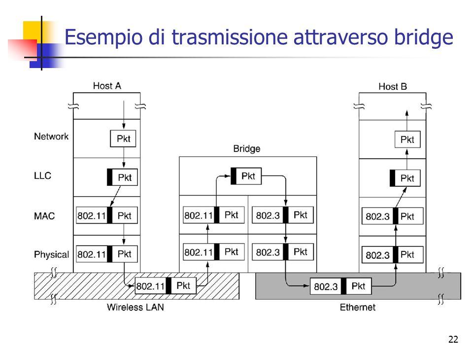 22 Esempio di trasmissione attraverso bridge