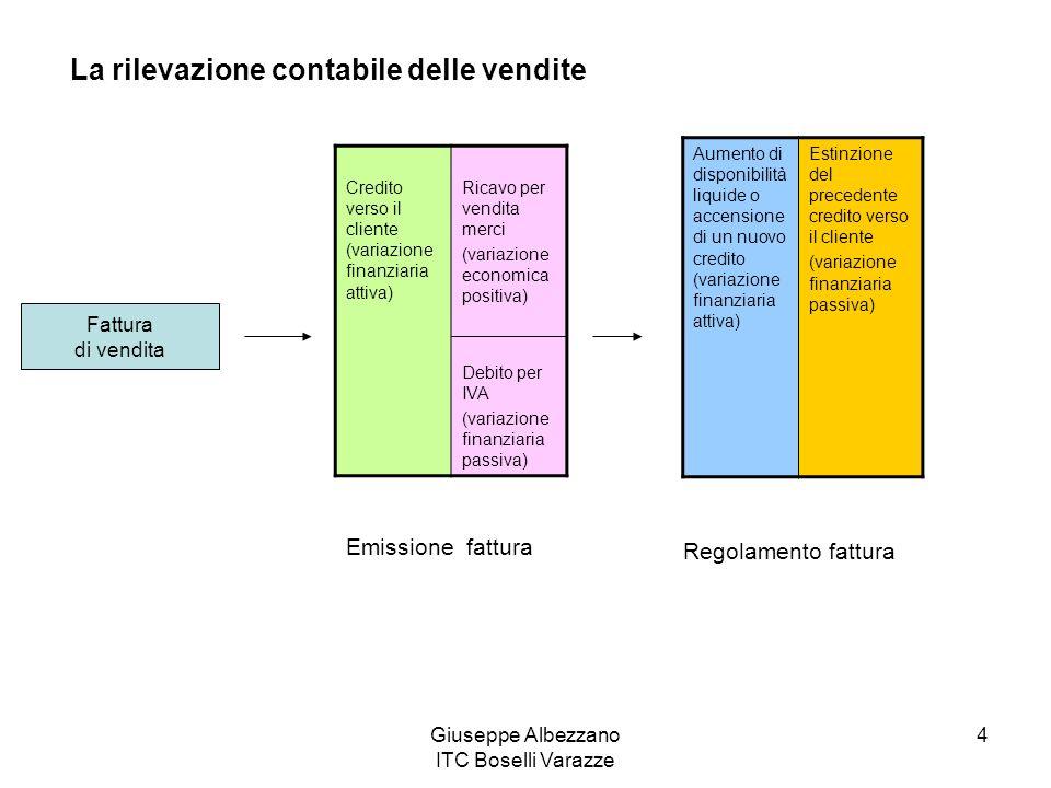 Giuseppe Albezzano ITC Boselli Varazze 5 Vendita merci IVA 20% Totale fattura 10.000 2.000 12.000 Fattura di vendita Merci c/venditeIVA ns/debitoCrediti v/clientiBanca X c/c 2.000 12.000 12 Ricevimento fattura Regolamento fattura 10.000