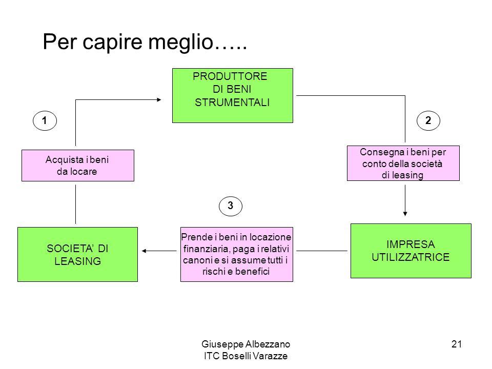 Giuseppe Albezzano ITC Boselli Varazze 21 Per capire meglio….. SOCIETA DI LEASING IMPRESA UTILIZZATRICE PRODUTTORE DI BENI STRUMENTALI Acquista i beni