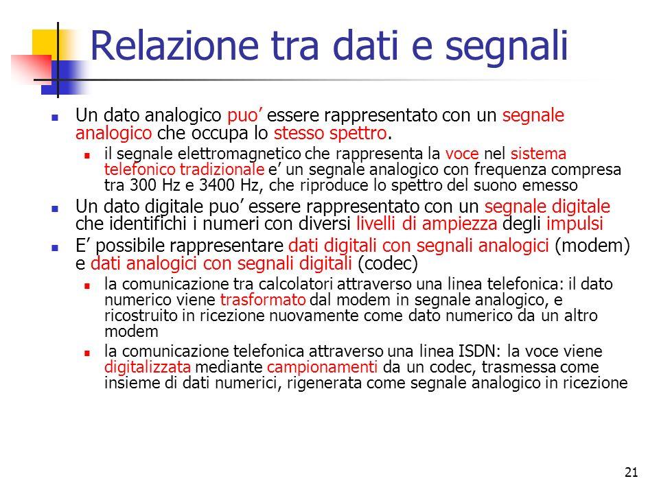 21 Relazione tra dati e segnali Un dato analogico puo essere rappresentato con un segnale analogico che occupa lo stesso spettro. il segnale elettroma