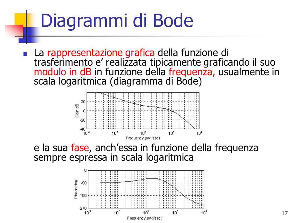 17 Diagrammi di Bode La rappresentazione grafica della funzione di trasferimento e realizzata tipicamente graficando il suo modulo in dB in funzione d