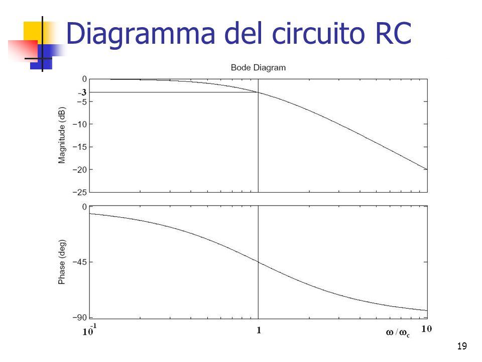 19 Diagramma del circuito RC
