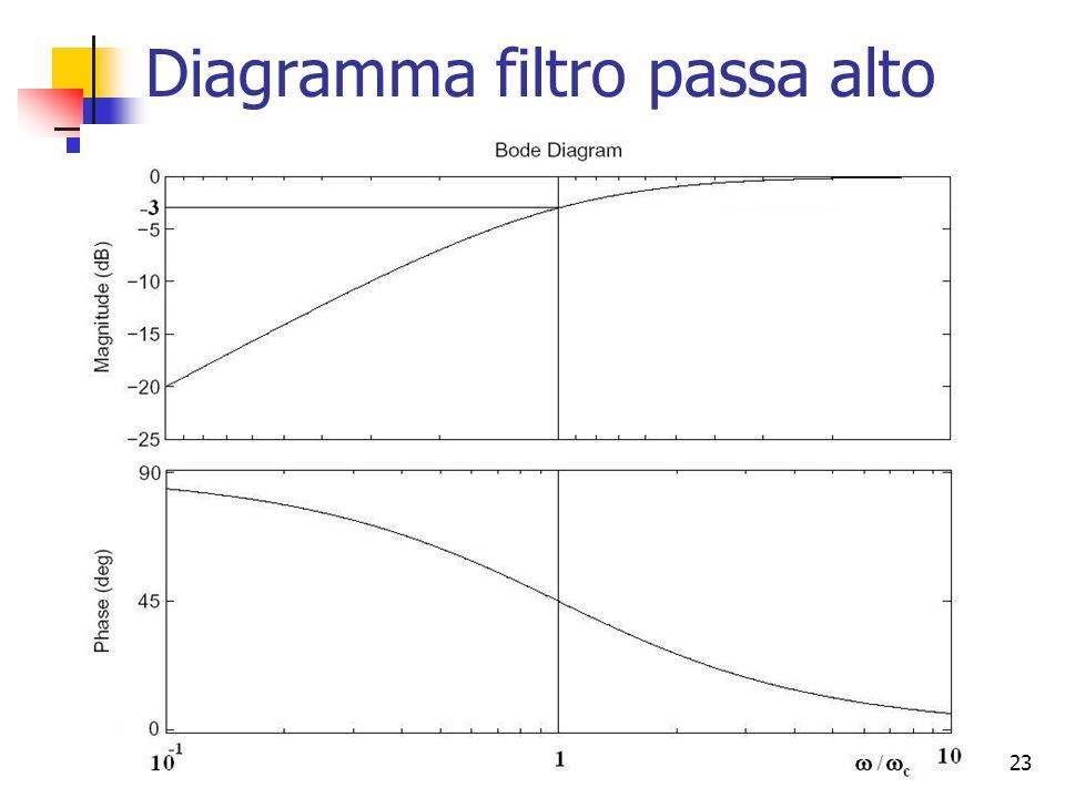23 Diagramma filtro passa alto