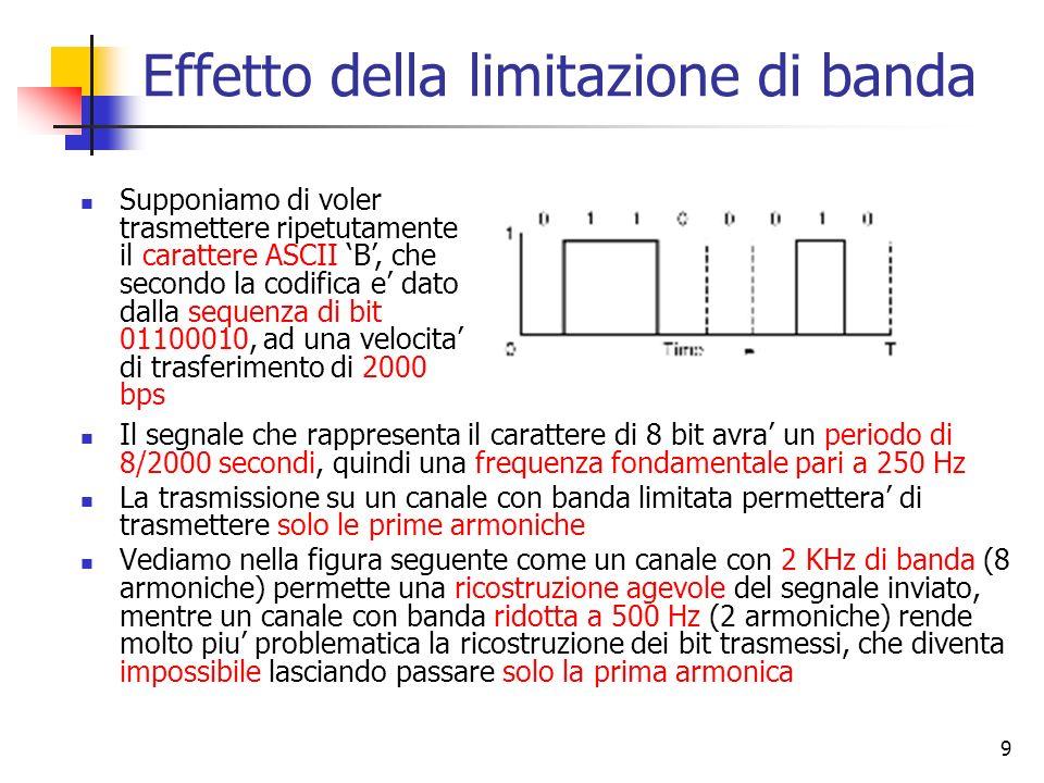 9 Effetto della limitazione di banda Il segnale che rappresenta il carattere di 8 bit avra un periodo di 8/2000 secondi, quindi una frequenza fondamen