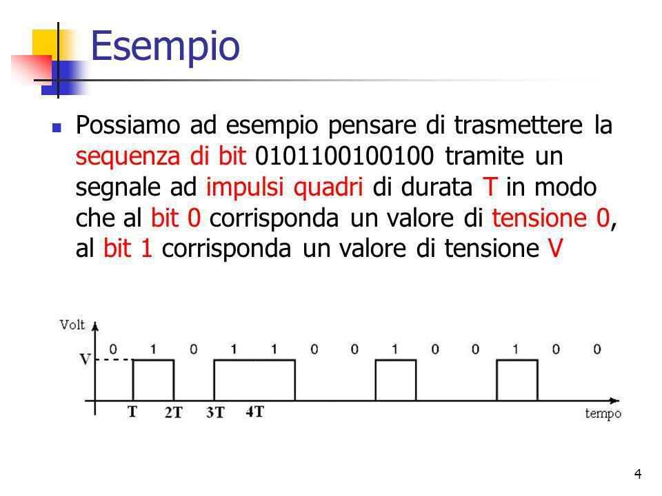 4 Esempio Possiamo ad esempio pensare di trasmettere la sequenza di bit 0101100100100 tramite un segnale ad impulsi quadri di durata T in modo che al