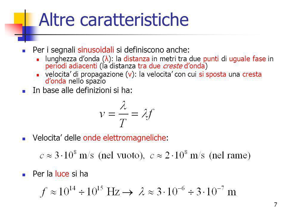7 Altre caratteristiche Per i segnali sinusoidali si definiscono anche: lunghezza donda (λ): la distanza in metri tra due punti di uguale fase in peri