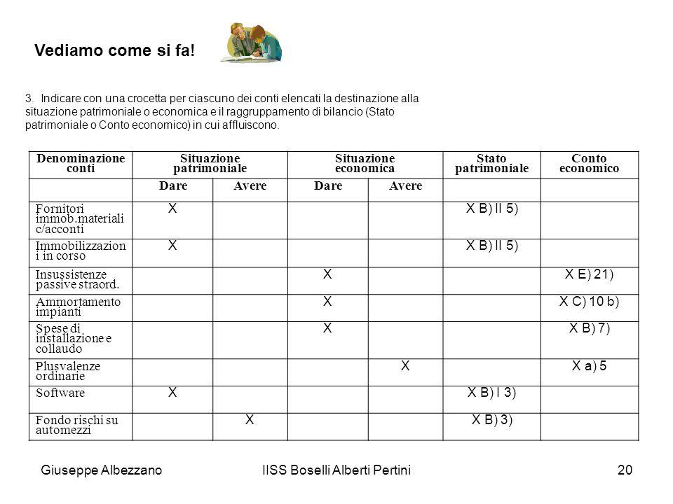 Giuseppe AlbezzanoIISS Boselli Alberti Pertini20 Denominazione conti Situazione patrimoniale Situazione economica Stato patrimoniale Conto economico D