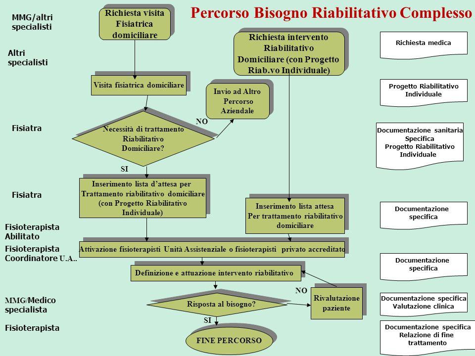 Richiesta medica Progetto Riabilitativo Individuale Documentazione sanitaria Specifica Progetto Riabilitativo Individuale Documentazione specifica Doc