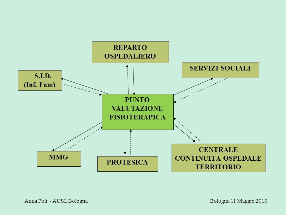 PUNTO VALUTAZIONE FISIOTERAPICA REPARTO OSPEDALIERO SERVIZI SOCIALI CENTRALE CONTINUITÀ OSPEDALE TERRITORIO MMG PROTESICA S.I.D. (Inf. Fam) Anna Poli