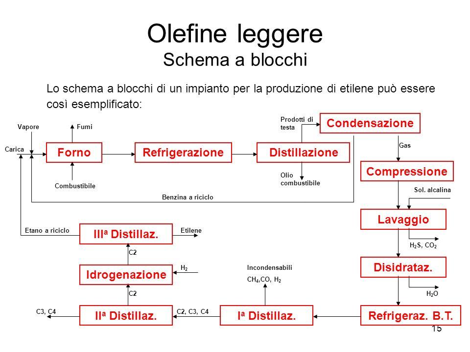 15 Olefine leggere Schema a blocchi Lo schema a blocchi di un impianto per la produzione di etilene può essere così esemplificato: FornoRefrigerazione