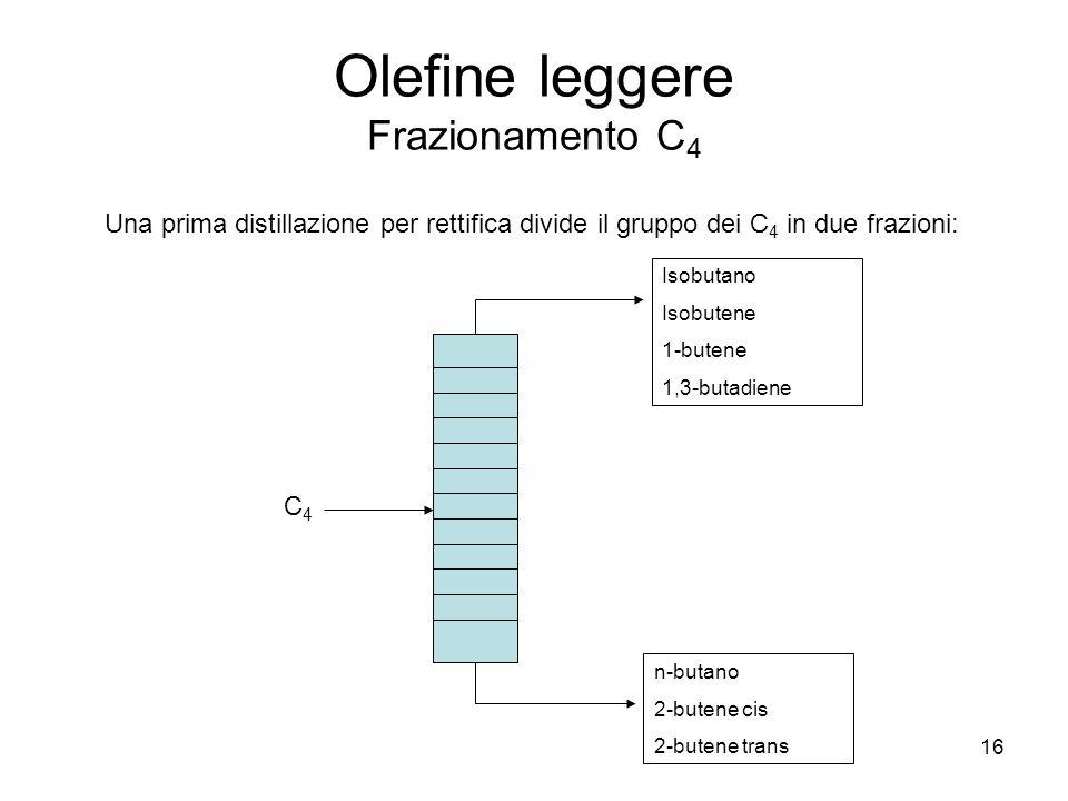 16 Olefine leggere Frazionamento C 4 Una prima distillazione per rettifica divide il gruppo dei C 4 in due frazioni: Isobutano Isobutene 1-butene 1,3-